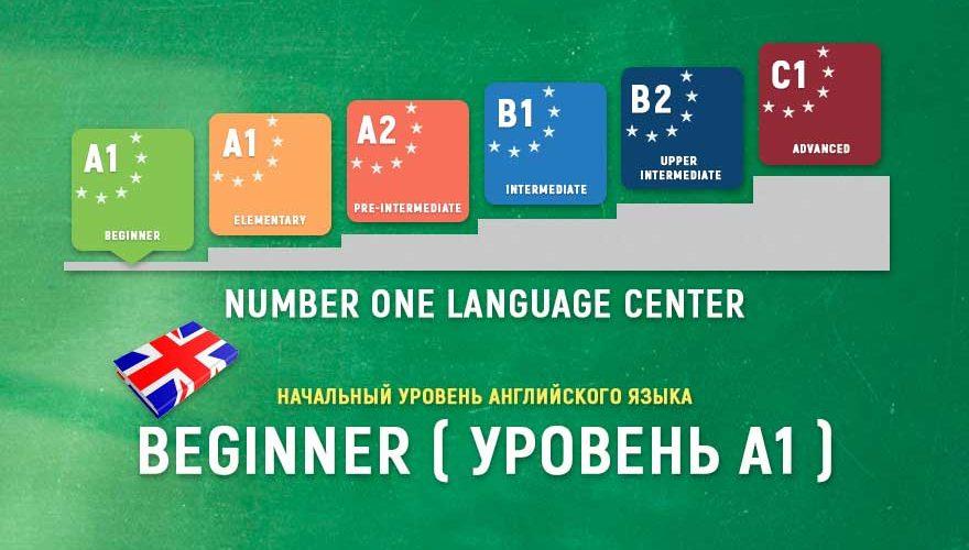 Начальный уровень английского языка Beginner (A1)