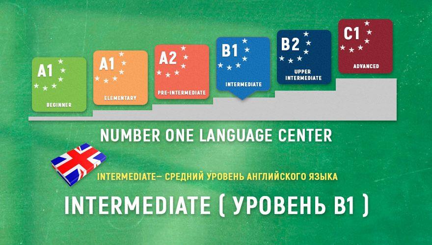 Уровень английского языка Intermediate