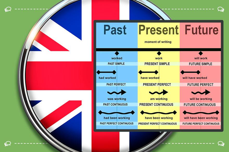 Времена в английском языке